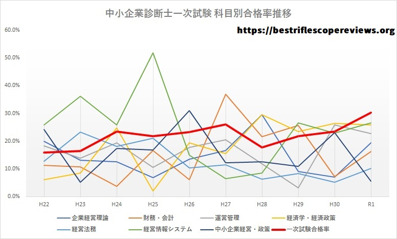 中小企業診断士一次試験科目別合格率推移グラフ