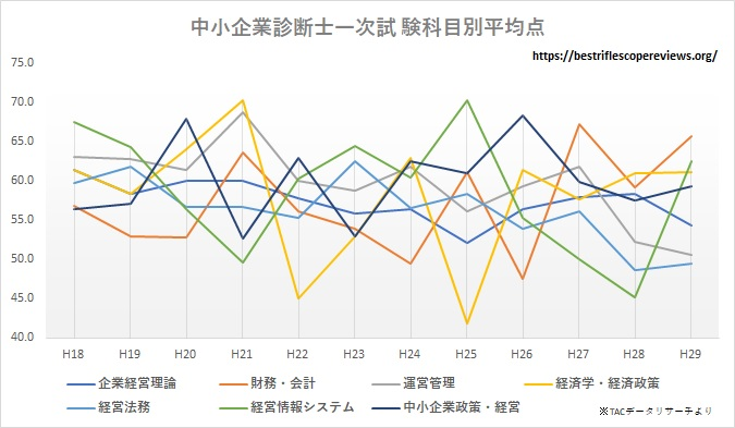 中小企業診断士科目別平均点推移グラフ
