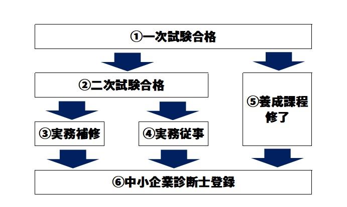 中小企業診断士試験のルート